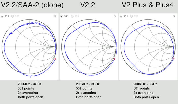 Noise comparison